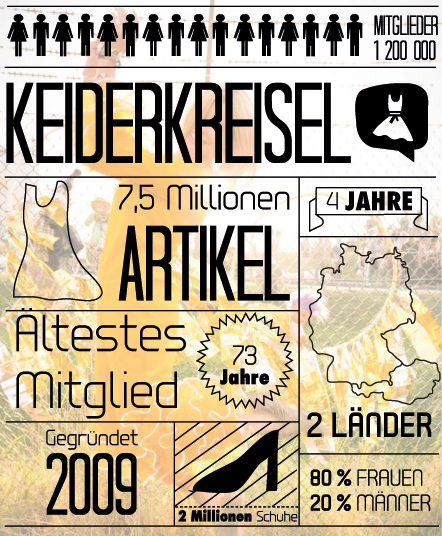 Kleiderkreisel_Infografik