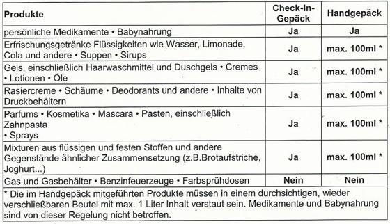 Sicherheitsbestimmungen des Handgepäcks mit Flüssigkeiten bei Flugreisen