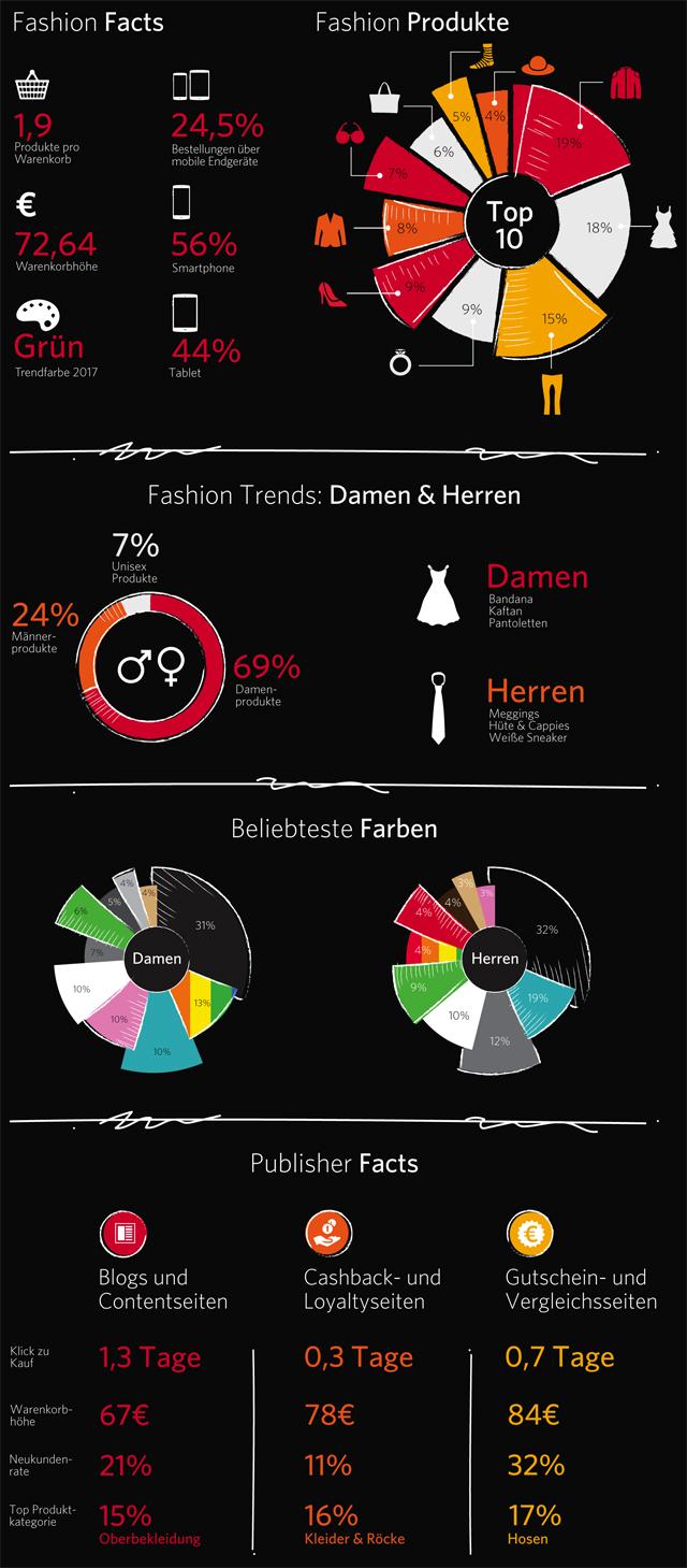 Awin Fashionbarometer 2017